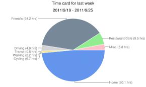 Tap Log Protocol Time Card Pattern Tap Log