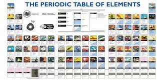 Periodic Table: elements and their real-world applications