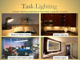 Image Luminaire Slideshare Different Lighting Types In Interior Design