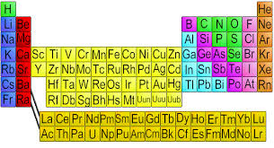 Chemical Elements Com An Interactive Periodic Table Of The
