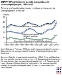 Food Stamp Price Chart Supplemental Nutrition Assistance Program Wikipedia