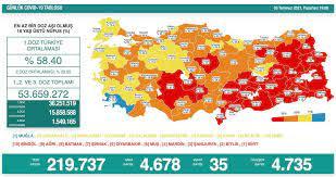 Türkiye'nin 8 Temmuz koronavirüs tablosu açıklandı - Yeni Şafak