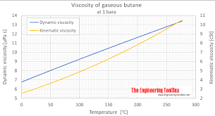 Butane Dynamic And Kinematic Viscosity