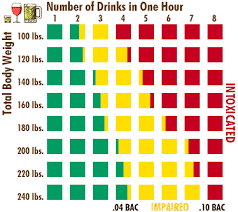 Alcohol Drink Chart Occuhealth Solutions