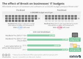 Chart The Effect Of Brexit On Businesses It Budgets Statista