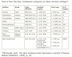 New Testament Manuscripts Chart So Long As Its Translated Correctly Is Mormonism Biblical