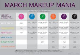 Younique Presenter Status Chart Best Picture Of Chart