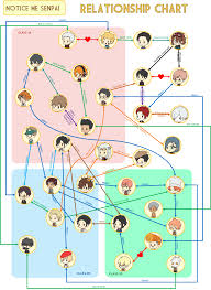 Relationship Chart Of The Adorable Senpais From