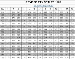 Revised Pay Scales Chart 1972 To 2011 Best Right Way
