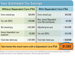 contributing to your dependent care fsa