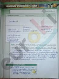 ГДЗ контрольные работы по географии класс Ходова 7 стр