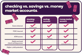 Bank Account Comparison Chart Compare Checking Savings And Money Market Accounts Ally
