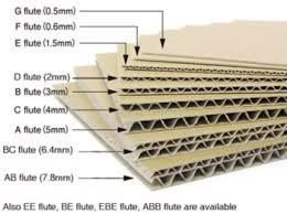 A B C E F Ab Bc Be Ee Ef Aba Eba Flute Corrugated Board