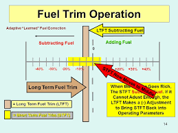 Fuel Trim Chart Long Beach City College Advanced Transportation Technology