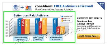 Norton Antivirus Comparison Chart Get Free Zonealarm Antivirus Firewall Security Combo For