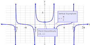 the point discontinuity and marked the x axis in terms of pi it is these small differences that make fx graph the most useful graphing tool available