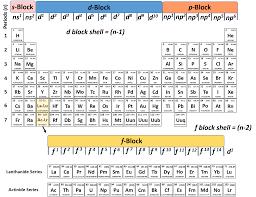 tabla periodica de los elementos sargent welch copy periodic table pdf with details new