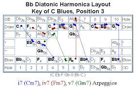 Harmonica Third Position Chart The Diatonic Harp Reference Arpeggios