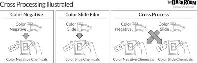 Film Processing Chart Cross Processing Explained Cross Processing What How And