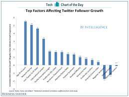Get Chart Chart Of The Day How To Get More Twitter Followers