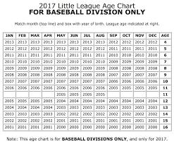 Spring 2017 Registration Lower Loudoun Little League
