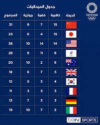 beIN SPORTS - 🥇🥈🥉 أولمبياد طوكيو 2020 - جدول الميداليات اليوم الخميس آخر  الأخبار لهذا اليوم 👇 🔗https://onbe.in/2TGcbrB #طوكيو2020    #أولمبياد_طوكيو #Tokyo2020   #TokyoOlympics