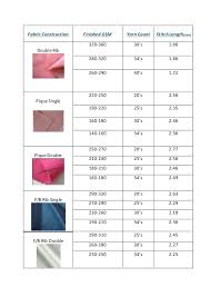 Relation Among Gsm Yarn Count Stitch Length Fabric