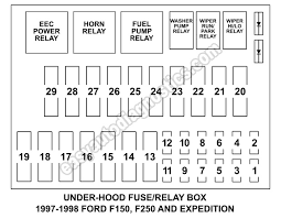 under hood fuse box fuse and relay diagram (1997 1998 f150, f250 08 Ford F150 Fuse Box under hood fuse box fuse and relay diagram (1997 1998 f150, f250 with 1998 ford expedition fuse box diagram 2008 ford f150 fuse box