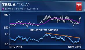 Tsla Live Chart With Tesla Up 55 In Last 3 Months Heres Where Two Pros