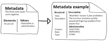 A Gantt Chart Is An Example Of Project Metadata Metadata Example Information Architecture Product