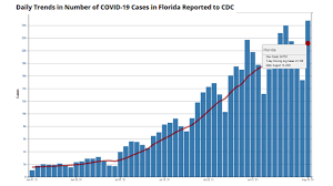 Florida hits new records for daily ...