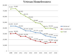 Veteran Homelessness Drops Nearly 50 Since 2010 Housingwire