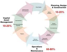 Corrective Maintenance Process Flow Chart Operation Maintenance Planning Wbdg Whole Building