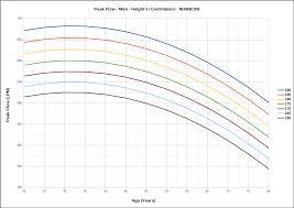 Peak Flow Meter Chart Should You Have Your Own Peak Flow Meter Pftpatient