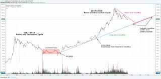 Bitcoin Returning To The Long Term Trend Line The Daily