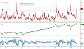 Vix Vxv Ratio Chart Vix Vix3m Charts And Quotes Tradingview