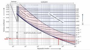 Krah Hydraulic Calculation Of Pe Pressure Pipes
