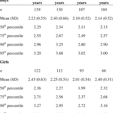 Age And Sex Specific Percentile Values For Serum Ldl