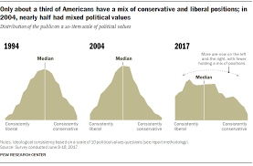 Fewer Now Have Mix Of Liberal Conservative Views In U S