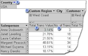Create Pivottable Or Pivotchart Views In An Access Desktop