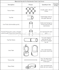 chain link fence post sizes. Interesting Sizes Fence Post Spacing Guide How To Install Chain Link Wire  Intended Sizes N
