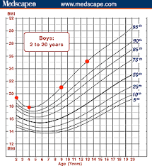 4 Year Old Growth Chart Using The Bmi For Age Growth Charts