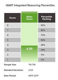 Gmat Scaled Score Chart How Is The Gmat Ir Section Scored Gmat Integrated Reasoning