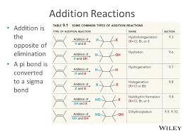 Alkene Addition Reactions Chart Alkene Reactions Ppt Download