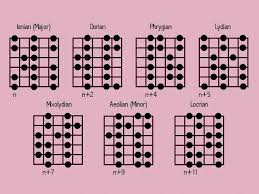Major Scale Modes Chart Major Modes Scale My Guitar Solo
