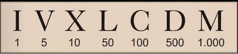 Resultado de imagen de números romanos