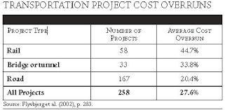 Commentary Cost Benefit Analysis In Transportation Can Be