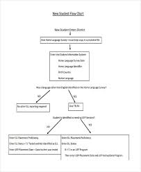 Free 9 Flowchart Examples For Students In Pdf Examples