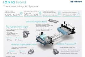 hyundai and kia plan eco explosion major hybrid tech roll out hyundai and kia plan eco explosion major hybrid tech roll out auto express