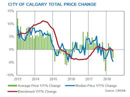 Calgary House Price History Chart Calgary Real Estate Market Statistics Trends Analysis